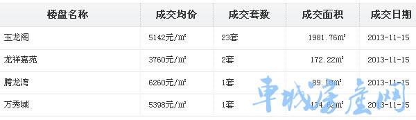 十堰房�a</a>�W-十堰城�^11月15日新建住宅成交27套,均�r50907元/�O